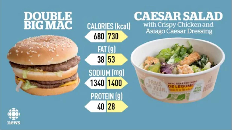 Top 10 McDonalds Secrets- Healthy Not Healthy