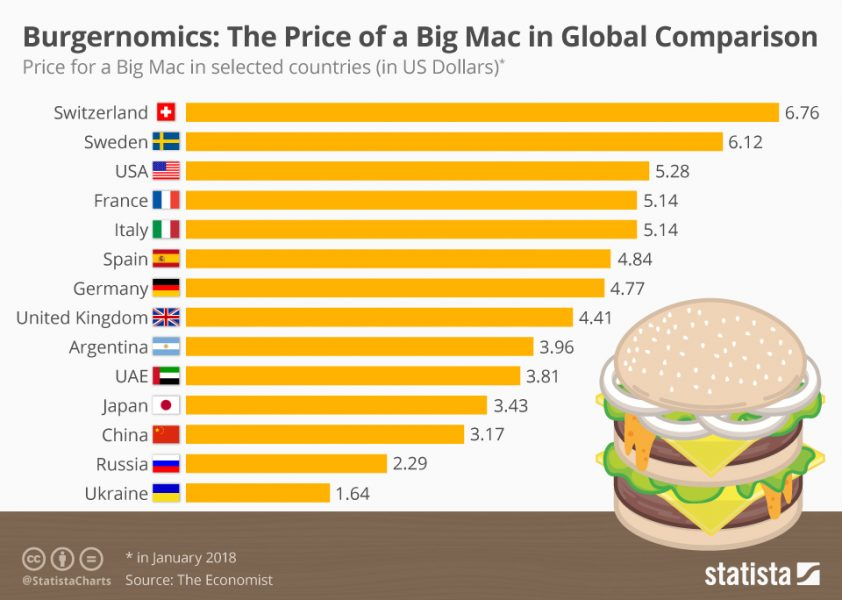 Global comparison of price of Big Mac