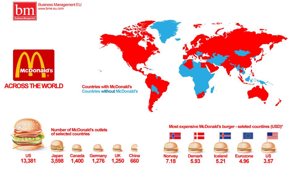macdonalds-worldwide